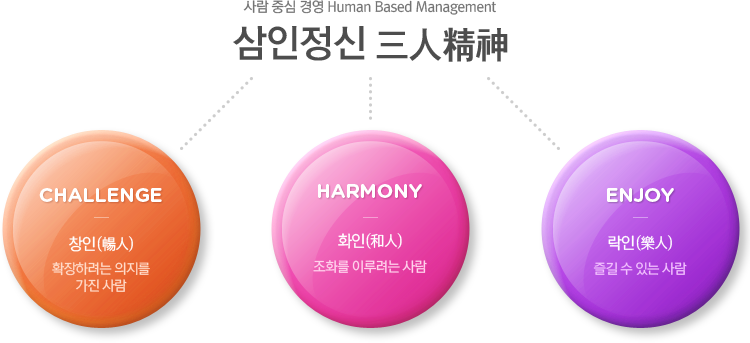 사람 중심 경영 Human Based Management